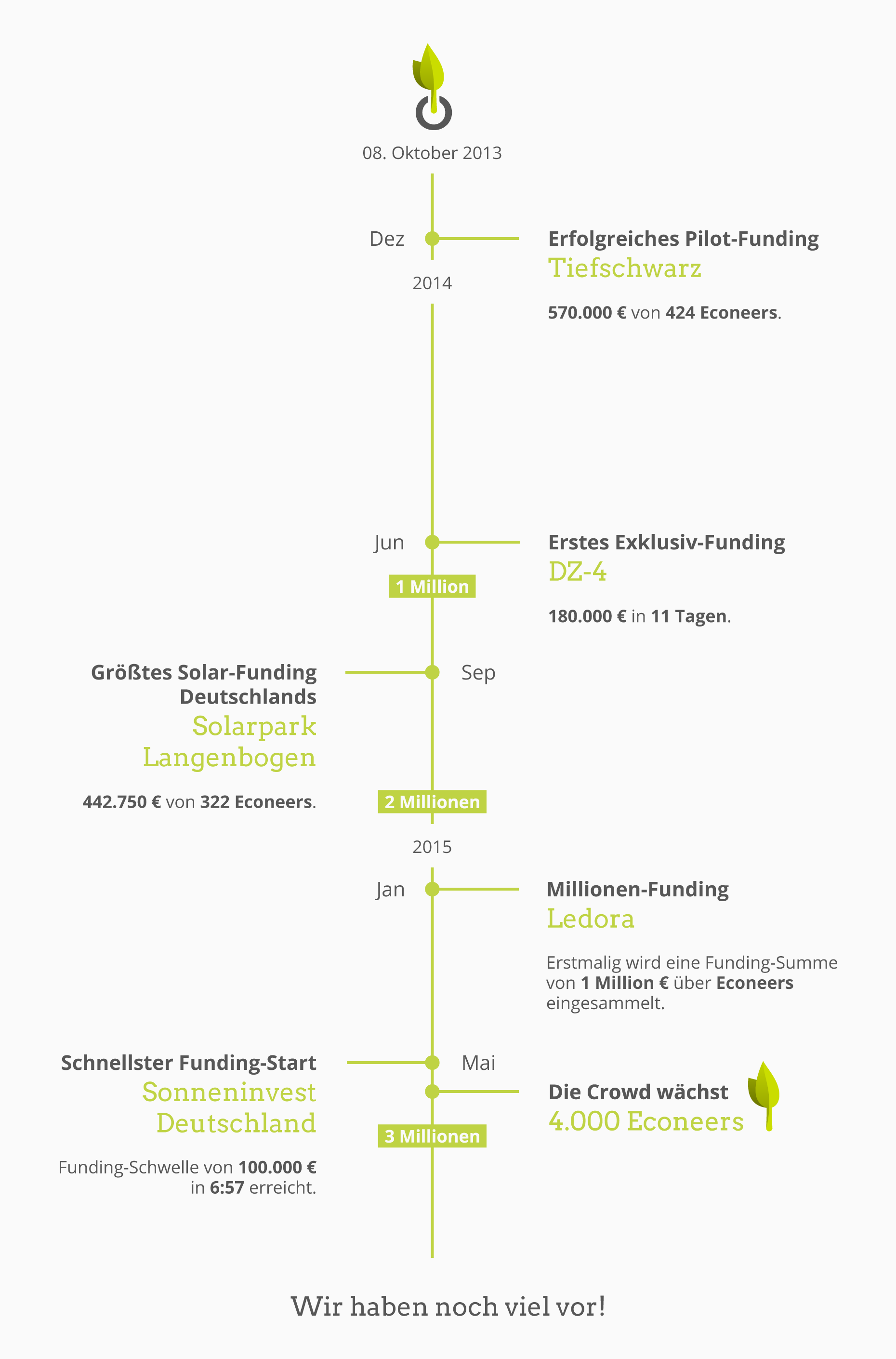 Econeers-Timeline