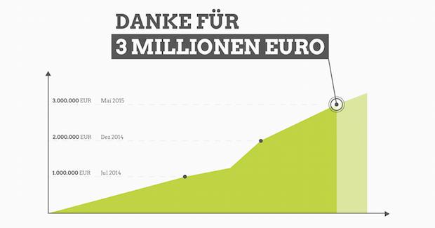 3 Millionen für grüne Projekte